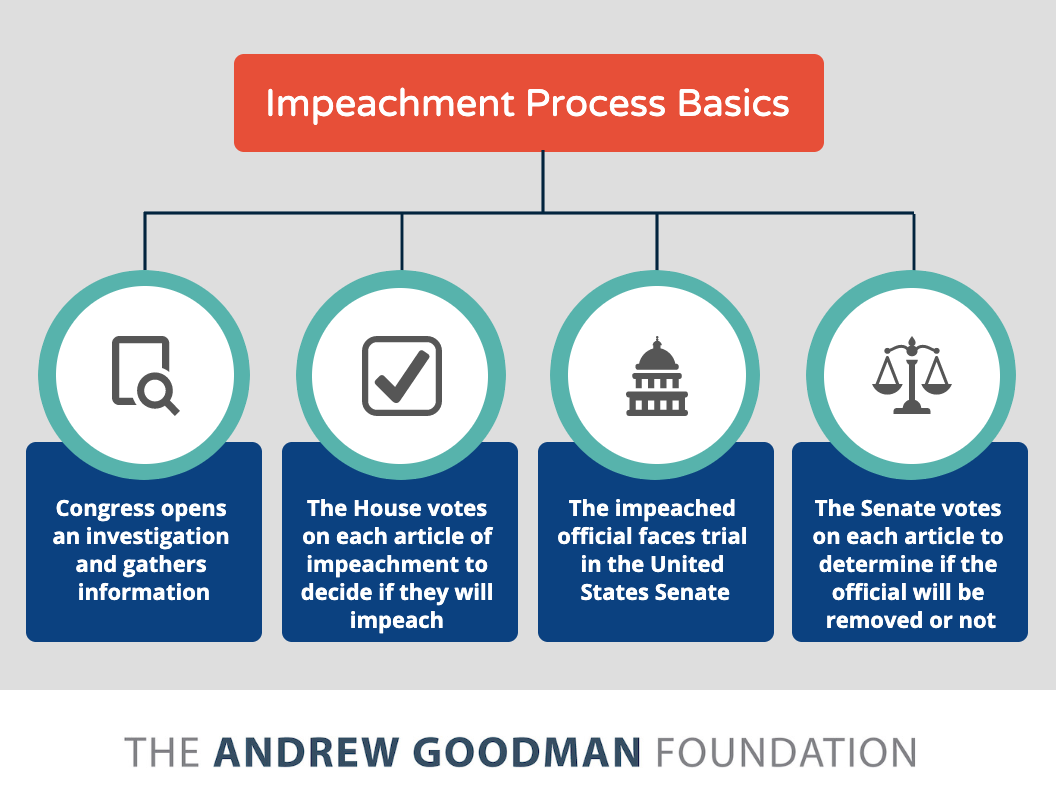 Civics for Citizens: Everything You Need to Know about Impeachment - Andrew  Goodman Foundation